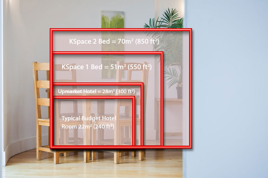 serviced apartments offer much large spaces than hotels